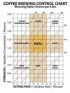 Coffee Tds Chart My Quest For The Perfect Cup Just Got More Scientific