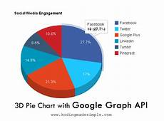 How To Make A Pie Chart In Java Create 3d Pie Charts With Javascript And Google Charts Api
