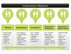 Generation Y Workforce The Five Generation Workforce