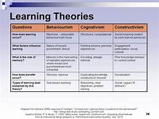 Learning Theories Comparison Chart Learning Theories Behaviourism Cognitivism Humanism