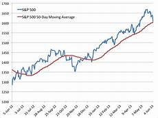 S P 500 Chart 200 Day Moving Average S Amp P 500 To Test 50 Day Moving Average Business Insider