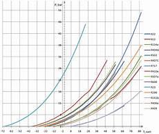 R404a Pt Chart Kpa Refrigerant Temperature Pressure Chart