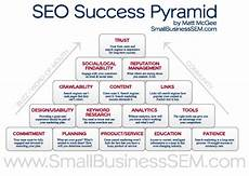 Seo Chart 15 Educational Seo Charts And Diagrams