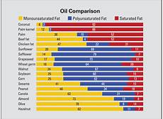 Vegetable Oil Price Chart Vegetable Oils Comparison Cost And Nutrition Spend