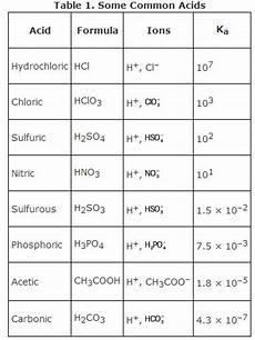 Strong Acid Chart Strong And Weak Acids