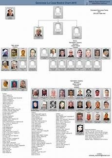 Fbi Mafia Chart 2015 Chart Genovese New York City Mafia Families