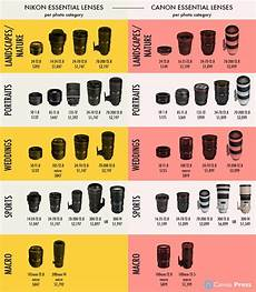 Nikon Lens Chart Here Is A Side By Side Lens Price Comparison For Nikon