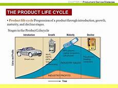 Product Life Cycle Examples Product Life Cycle Stages Tuko Co Ke