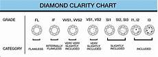 Diamond Quality Chart Richards Amp West Jewelry Choosing An Engagement Ring