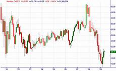 Trading Charts Online How To Read 4 Common Trading Charts Online Trading Academy