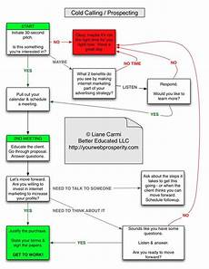 Cold Call Flow Chart Prospecting Cold Calling B2b In Person Sales Prospecting