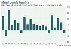 Municipal Bond Chart U S Municipal Bond Ratings Remain Stable Despite Turmoil