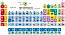 i metalli nella tavola periodica metalli centro analisi caim