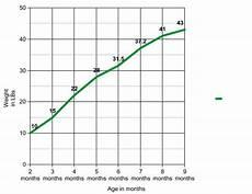 Goldendoodle Food Chart Goldendoodle Growth Chart Labradoodle Growth Chart Puppy