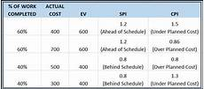 Earned Value Example Spreadsheet Earned Value Management Excel Template Etsy