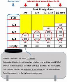 550 Gallon Oil Tank Chart Tank Chart Benvenuti Oil