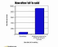 Interesting Bar Charts 35 Extremely Funny Graphs And Pie Charts Bored Panda