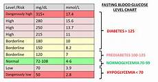 Blood Sugar Chart App Blood Glucose Levels Chart