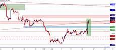 Cad Value Chart Canadian Dollar Price Outlook Loonie Breakdown Propels