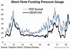 Euribor Ois Spread Chart Chart Ted Spread And Libor Ois