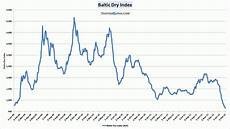 Bdi Historical Chart Baltic Dry Index Drops To 750 What Does This Mean