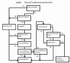 Hvac Troubleshooting Chart Basic Universal Troubleshooting Flowchart