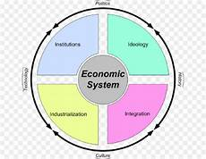 Types Of Economy Economic System Explained Rom Economics