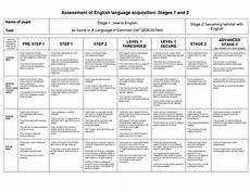 People First Language Chart First Language Acquisition Stages Chart Language