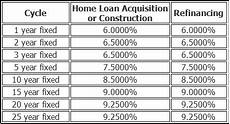 Loan Interest Chart Bpi Pnb Psbank Offers Lower Home Loan Interest Rates