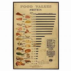 Protein Efficiency Ratio Chart Are Protein Efficiency Ratio Net Protein Utilization And