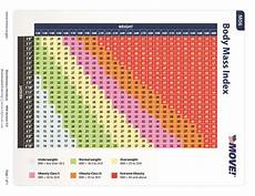 Bmi Chart For 36 Free Bmi Chart Templates For Women Men Or Kids ᐅ