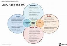Lean Ux Lean Ux Is It Really About Start Ups Or Something More