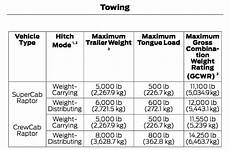 2019 F 150 Payload Chart 2018 Ford F150 Towing Capacity Chart Best New Cars For 2020