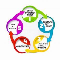 Order Processing Customer Order Processing