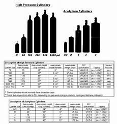 Oxygen Bottle Size Chart Oxygen Gas Oxygen Gas Cylinder Sizes