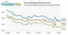 Daily Mortgage Interest Rate Chart Mortgage Rates Tick Up Moneycafe