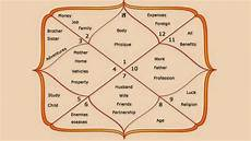 Bhava Chart Calculator Astrosage Learn About The 12 Houses In Vedic Astrology Astrotalk