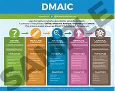 Six Sigma Dmaic Lean Six Sigma Training Rollout Kit Goleansixsigma Com