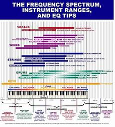 Instrument Frequency Chart Frequency Spectrum Instrument Ranges And Eq Tips