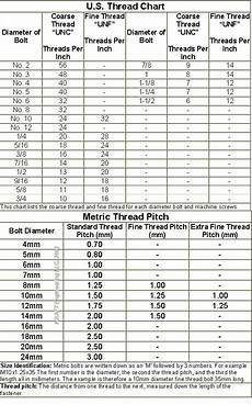 Screw Thread Dimensions Chart Mass Wood Working Guide The Nuts And Bolts Of Woodworking Pdf