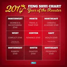 Free Feng Shui Chart 2017 Feng Shui For Your Home And Office Philstar Com