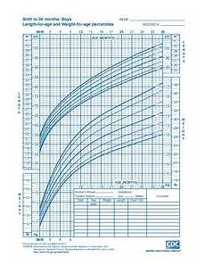 Pediatric Growth Chart Boy Growth Chart Wikipedia