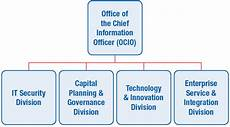 Information Security Org Chart Nasa Office Of The Chief Information Officer Cio