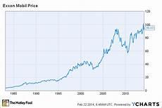 Moil Chart Dow Dividend Aristocrat Exxonmobil The Motley Fool