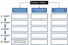 Why Why Chart Template Six Sigma Templates And Calculators