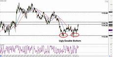 Chf Jpy Chart Intraday Charts Update Double Bottom On Chf Jpy Amp Channel