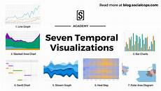 Data Visualization Projects Visualize Data With A Bar Chart Visualizing Time Series Data 7 Types Of Temporal