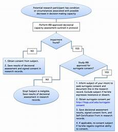 Mental Capacity Flow Chart Enrolling Individuals With Cognitive Impairments And