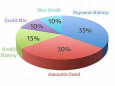 Score Credit Chart The Ultimate Guide To Your Credit Score Mapped Out Money