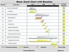 Project Gantt Chart Gantt Chart Examples Project Management Software